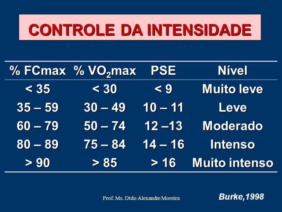 Prof. Ms. Dtdo Alexandre Moreira 6 7 Muito, muito leve 8 9 Muito leve 10 11Leve 12 13 Um pouco pesado 14 15Pesado 16 17 Muito pesado 18 19 Extremament