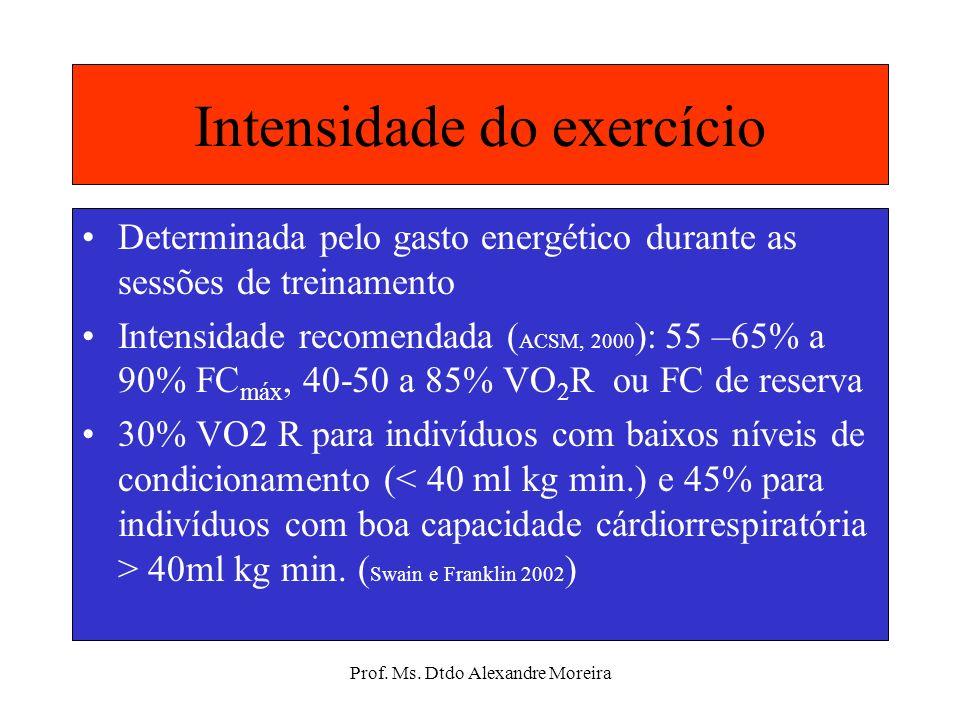 Prof. Ms. Dtdo Alexandre Moreira CONTROLE DA INTENSIDADE % FCmax % VO 2 max PSENível < 35 < 30 < 9 Muito leve 35 – 59 30 – 49 10 – 11 Leve 60 – 79 50