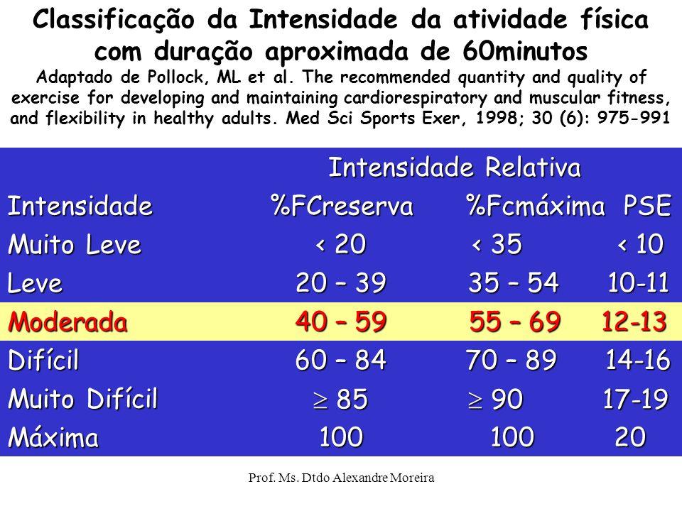 Prof. Ms. Dtdo Alexandre Moreira Intensidade do exercício Determinada pelo gasto energético durante as sessões de treinamento Intensidade recomendada