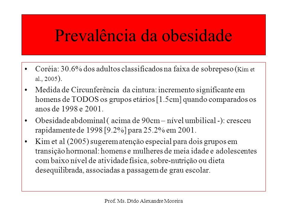 Prof. Ms. Dtdo Alexandre Moreira Prevalência da obesidade Aproximadamente 60% da população australiana estavam entre sobrepeso e obeso em 1999-2000. (