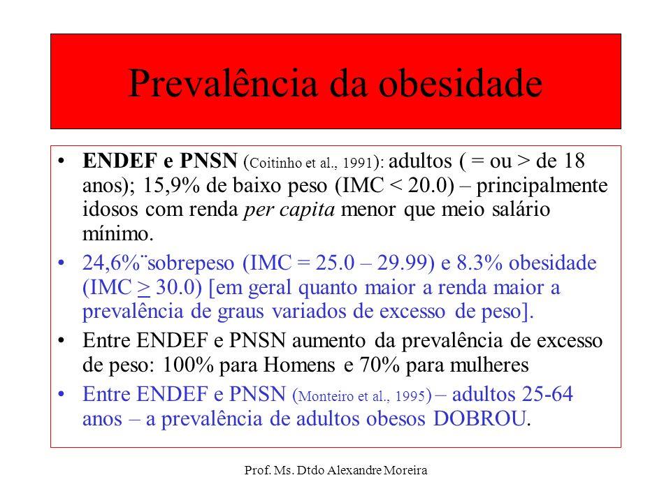 Prof. Ms. Dtdo Alexandre Moreira Prevalência da obesidade Brasil: carece de inquéritos populacionais sistemáticos de representatividade nacional. ( Bi