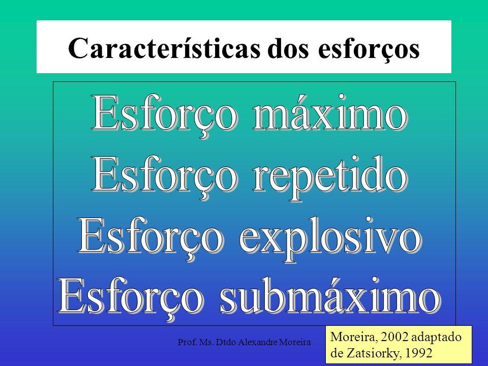 Prof. Ms. Dtdo Alexandre Moreira