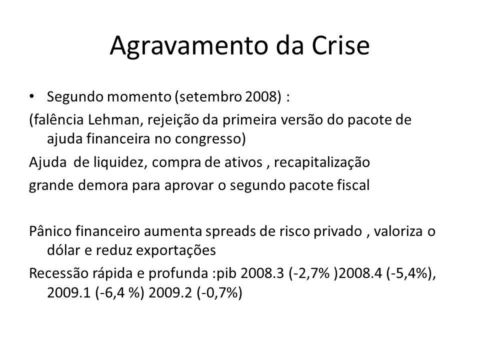 Agravamento da Crise Segundo momento (setembro 2008) : (falência Lehman, rejeição da primeira versão do pacote de ajuda financeira no congresso) Ajuda