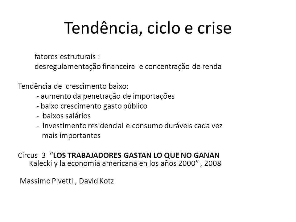 Tendência, ciclo e crise fatores estruturais : desregulamentação financeira e concentração de renda Tendência de crescimento baixo: - aumento da penet
