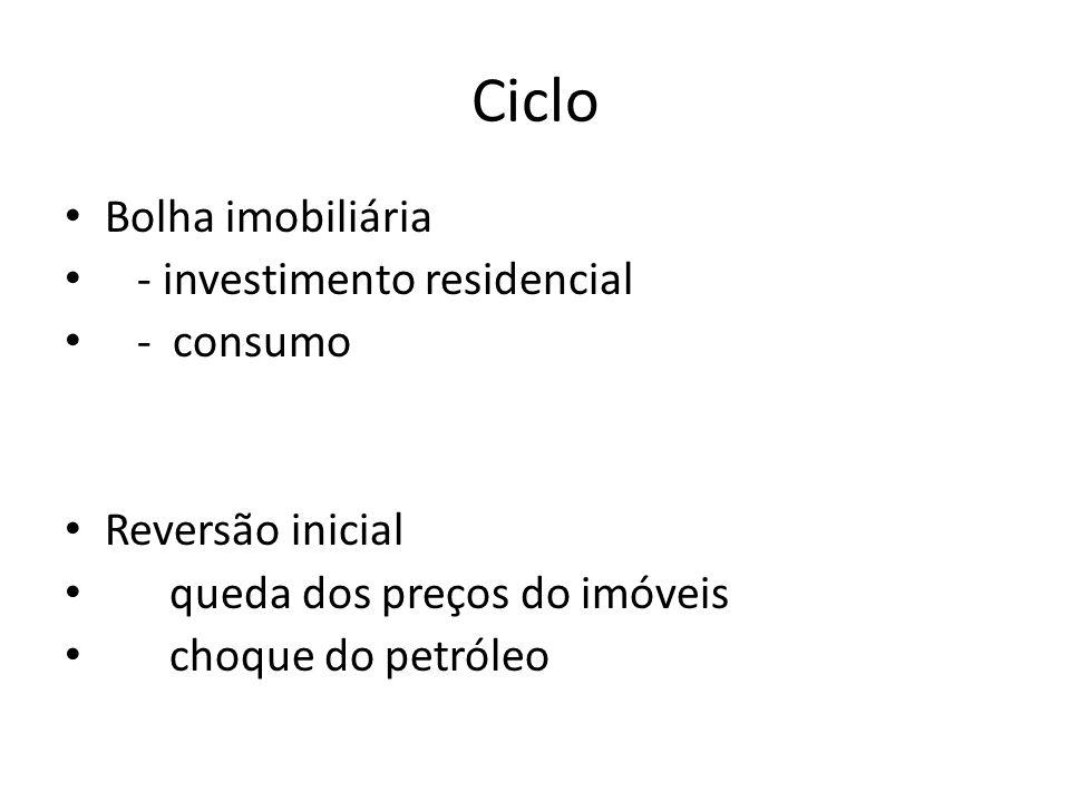 Ciclo Bolha imobiliária - investimento residencial - consumo Reversão inicial queda dos preços do imóveis choque do petróleo