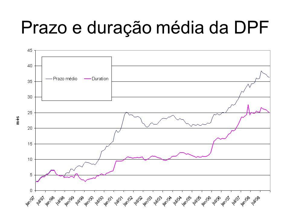 Prazo e duração média da DPF