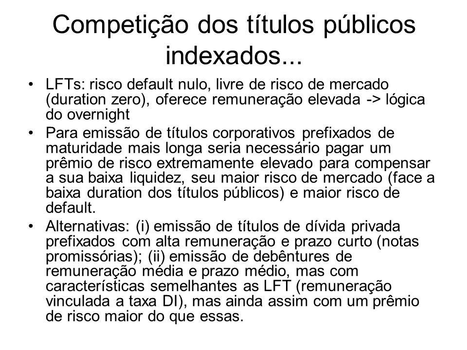 Competição dos títulos públicos indexados... LFTs: risco default nulo, livre de risco de mercado (duration zero), oferece remuneração elevada -> lógic