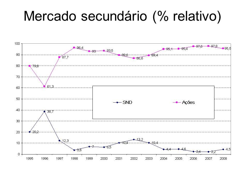 Mercado secundário (% relativo)