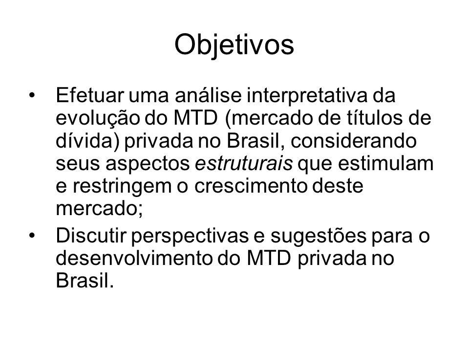 Objetivos Efetuar uma análise interpretativa da evolução do MTD (mercado de títulos de dívida) privada no Brasil, considerando seus aspectos estrutura