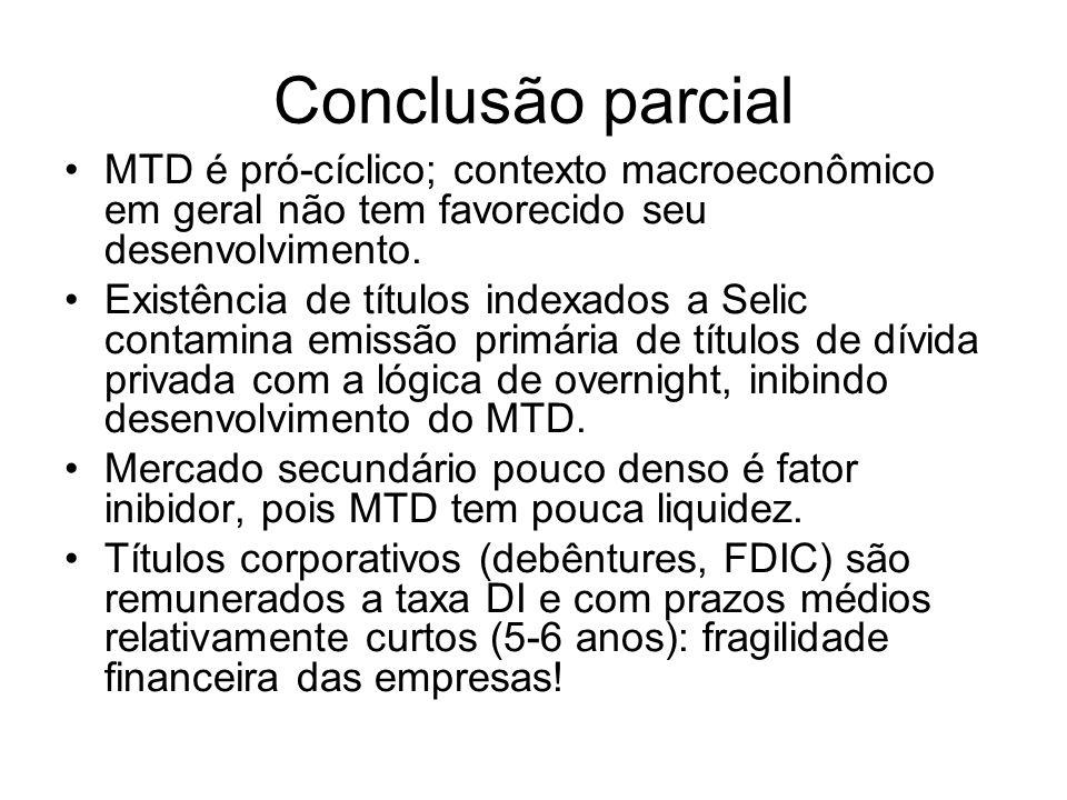 Conclusão parcial MTD é pró-cíclico; contexto macroeconômico em geral não tem favorecido seu desenvolvimento. Existência de títulos indexados a Selic