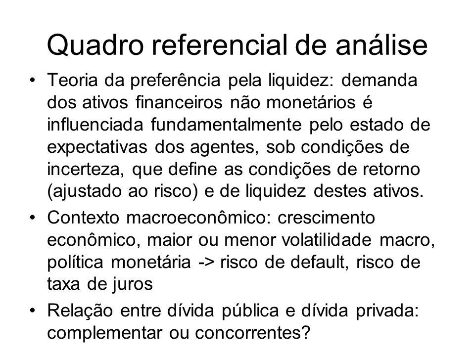 Quadro referencial de análise Teoria da preferência pela liquidez: demanda dos ativos financeiros não monetários é influenciada fundamentalmente pelo