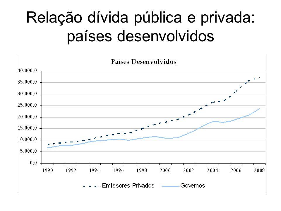 Relação dívida pública e privada: países desenvolvidos