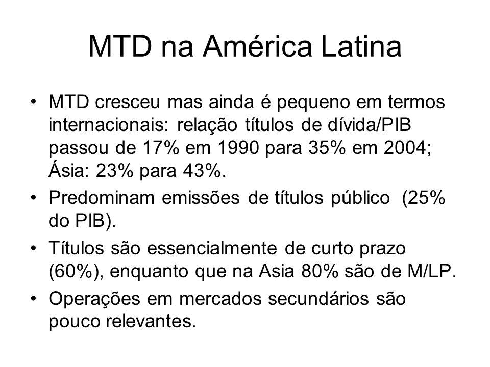 MTD na América Latina MTD cresceu mas ainda é pequeno em termos internacionais: relação títulos de dívida/PIB passou de 17% em 1990 para 35% em 2004;