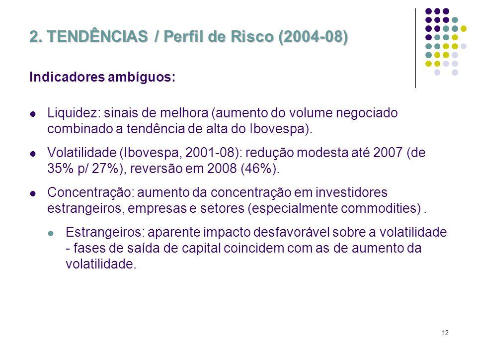 12 2. TENDÊNCIAS / Perfil de Risco (2004-08) Indicadores ambíguos: Liquidez: sinais de melhora (aumento do volume negociado combinado a tendência de a