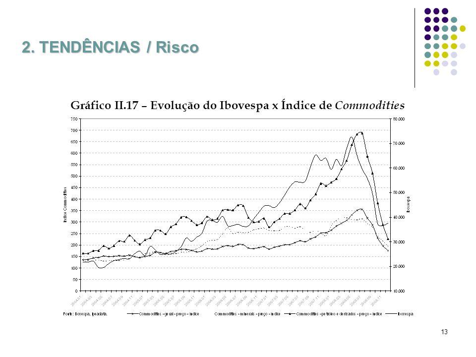 13 2. TENDÊNCIAS / Risco Gráfico II.17 – Evolução do Ibovespa x Índice de Commodities