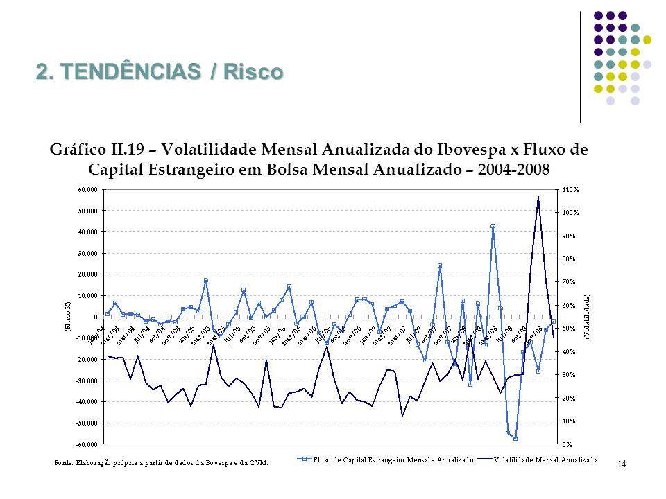 14 2. TENDÊNCIAS / Risco Gráfico II.19 – Volatilidade Mensal Anualizada do Ibovespa x Fluxo de Capital Estrangeiro em Bolsa Mensal Anualizado – 2004-2