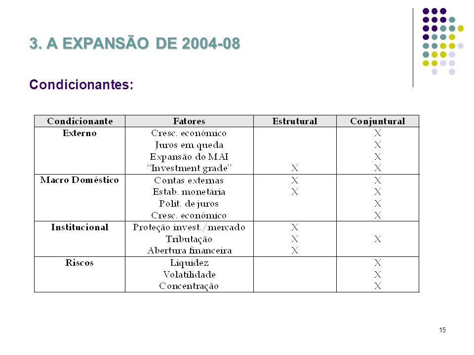 15 3. A EXPANSÃO DE 2004-08 Condicionantes: