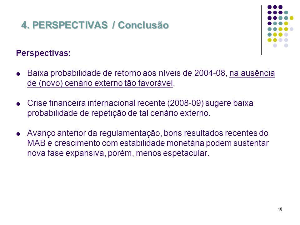 18 4. PERSPECTIVAS / Conclusão Perspectivas: Baixa probabilidade de retorno aos níveis de 2004-08, na ausência de (novo) cenário externo tão favorável
