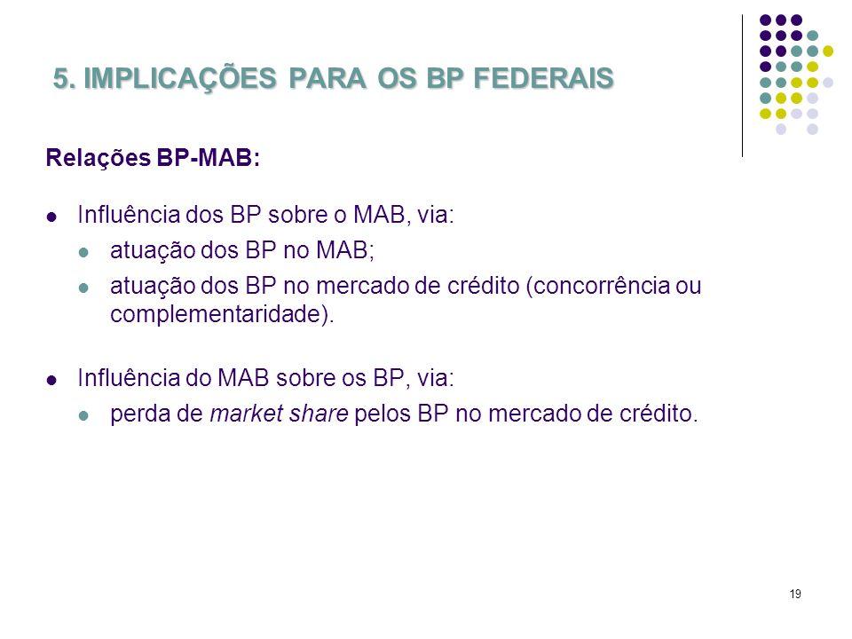 19 5. IMPLICAÇÕES PARA OS BP FEDERAIS Relações BP-MAB: Influência dos BP sobre o MAB, via: atuação dos BP no MAB; atuação dos BP no mercado de crédito