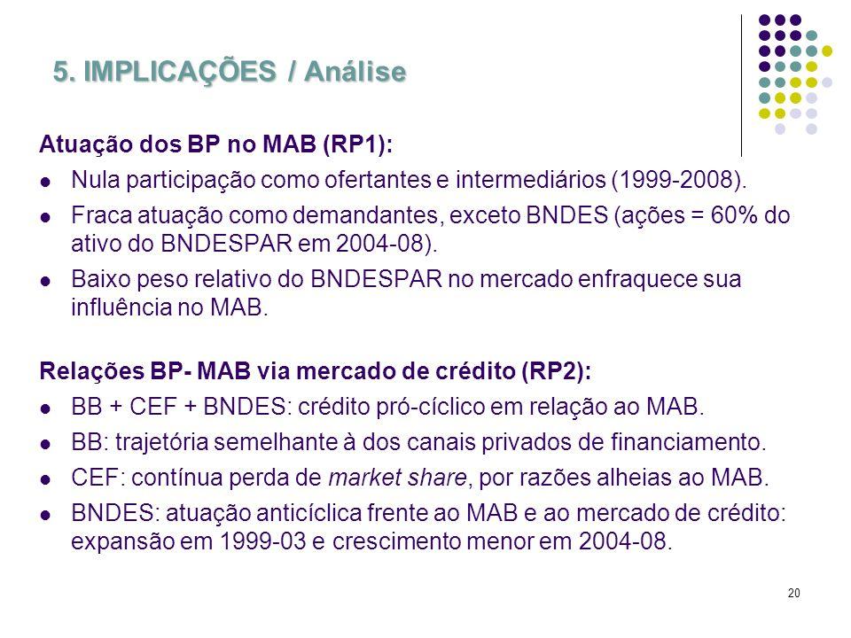 20 5. IMPLICAÇÕES / Análise Atuação dos BP no MAB (RP1): Nula participação como ofertantes e intermediários (1999-2008). Fraca atuação como demandante