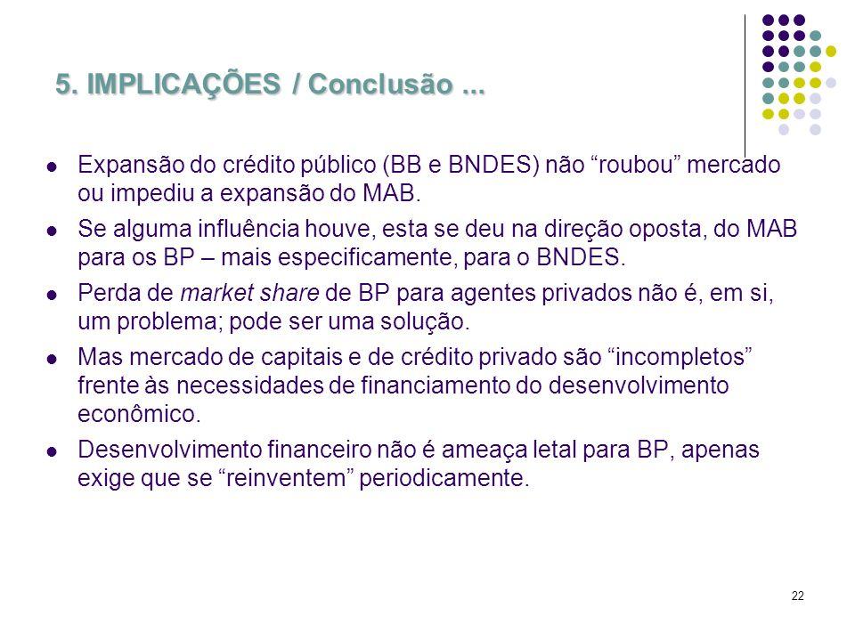 22 5. IMPLICAÇÕES / Conclusão... Expansão do crédito público (BB e BNDES) não roubou mercado ou impediu a expansão do MAB. Se alguma influência houve,