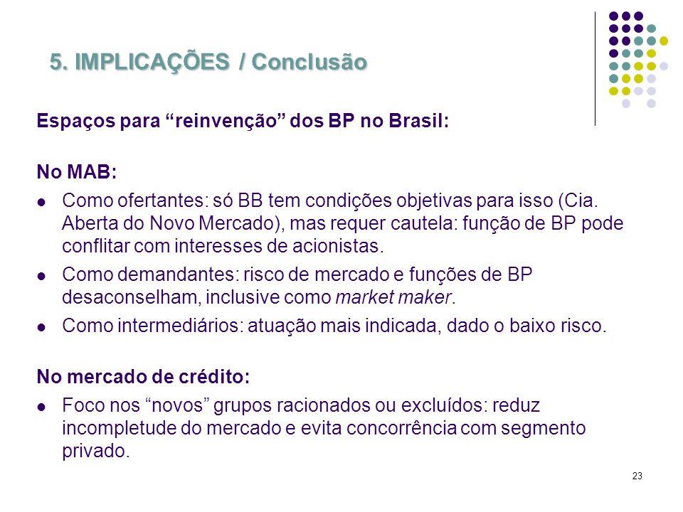 23 5. IMPLICAÇÕES / Conclusão Espaços para reinvenção dos BP no Brasil: No MAB: Como ofertantes: só BB tem condições objetivas para isso (Cia. Aberta
