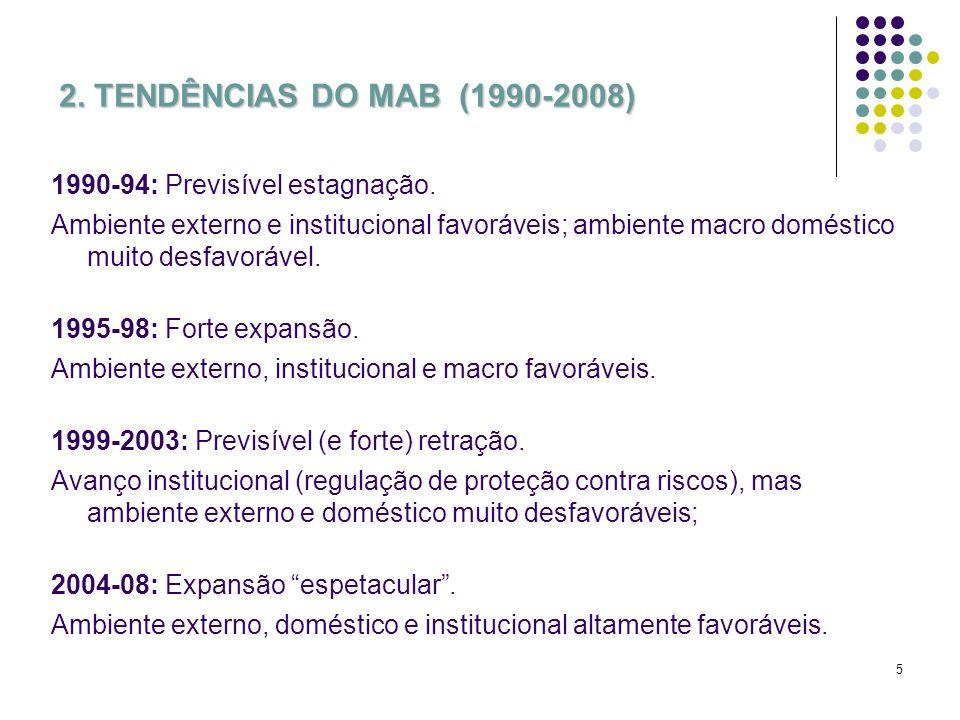 5 2. TENDÊNCIAS DO MAB (1990-2008) 1990-94: Previsível estagnação. Ambiente externo e institucional favoráveis; ambiente macro doméstico muito desfavo