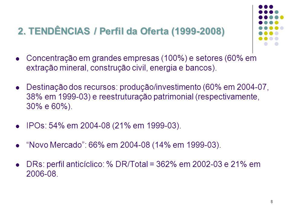 8 2. TENDÊNCIAS / Perfil da Oferta (1999-2008) Concentração em grandes empresas (100%) e setores (60% em extração mineral, construção civil, energia e
