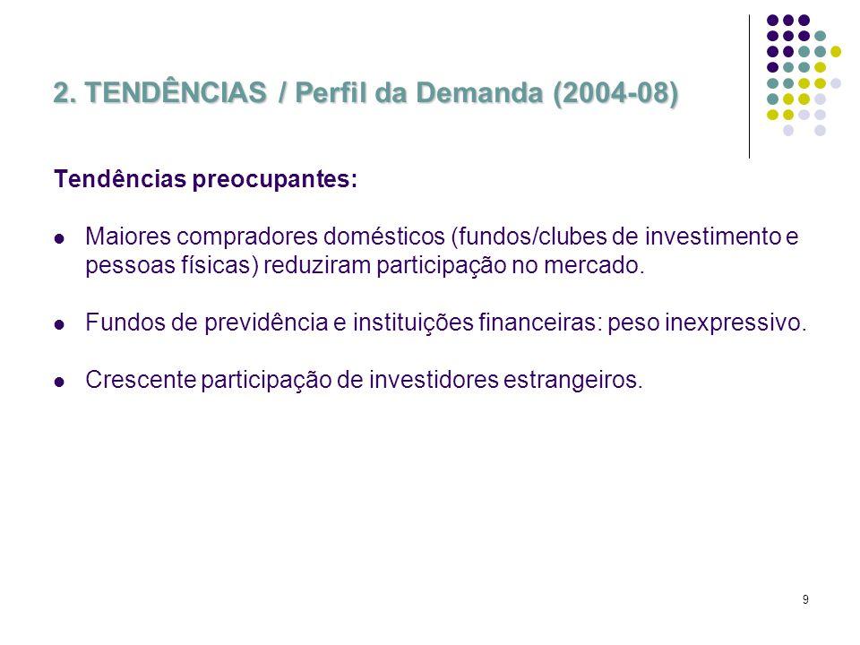 9 2. TENDÊNCIAS / Perfil da Demanda (2004-08) Tendências preocupantes: Maiores compradores domésticos (fundos/clubes de investimento e pessoas físicas