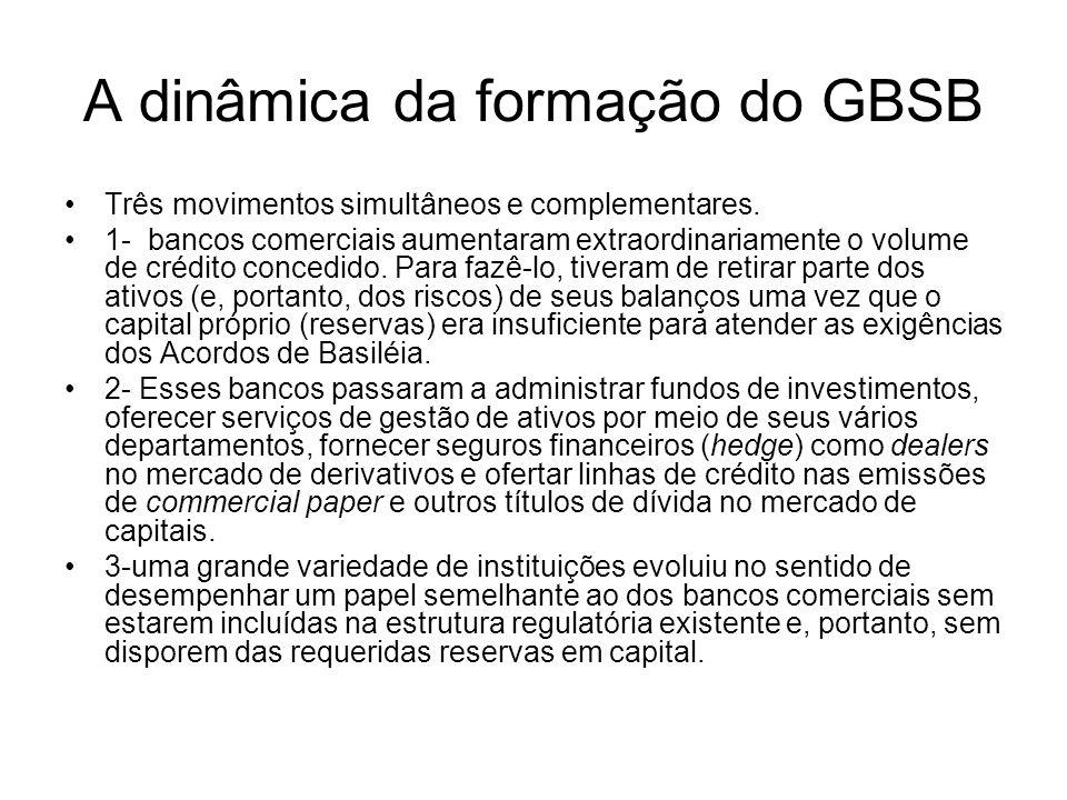 A dinâmica da formação do GBSB Três movimentos simultâneos e complementares.