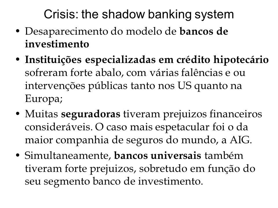 Crisis: the shadow banking system Desaparecimento do modelo de bancos de investimento Instituições especializadas em crédito hipotecário sofreram forte abalo, com várias falências e ou intervenções públicas tanto nos US quanto na Europa; Muitas seguradoras tiveram prejuizos financeiros consideráveis.