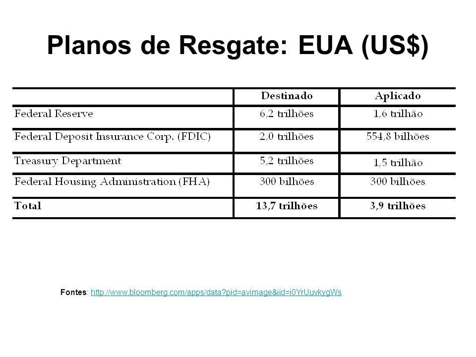 Planos de Resgate: EUA (US$) Fontes: http://www.bloomberg.com/apps/data pid=avimage&iid=i0YrUuvkygWshttp://www.bloomberg.com/apps/data pid=avimage&iid=i0YrUuvkygWs
