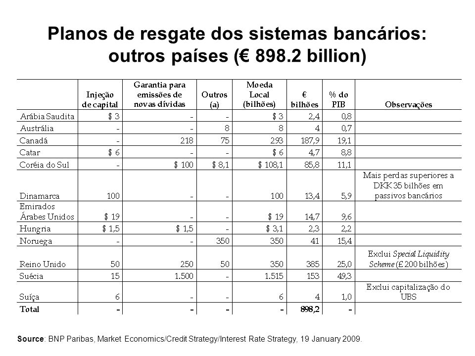 Planos de resgate dos sistemas bancários: outros países ( 898.2 billion) Source: BNP Paribas, Market Economics/Credit Strategy/Interest Rate Strategy, 19 January 2009.