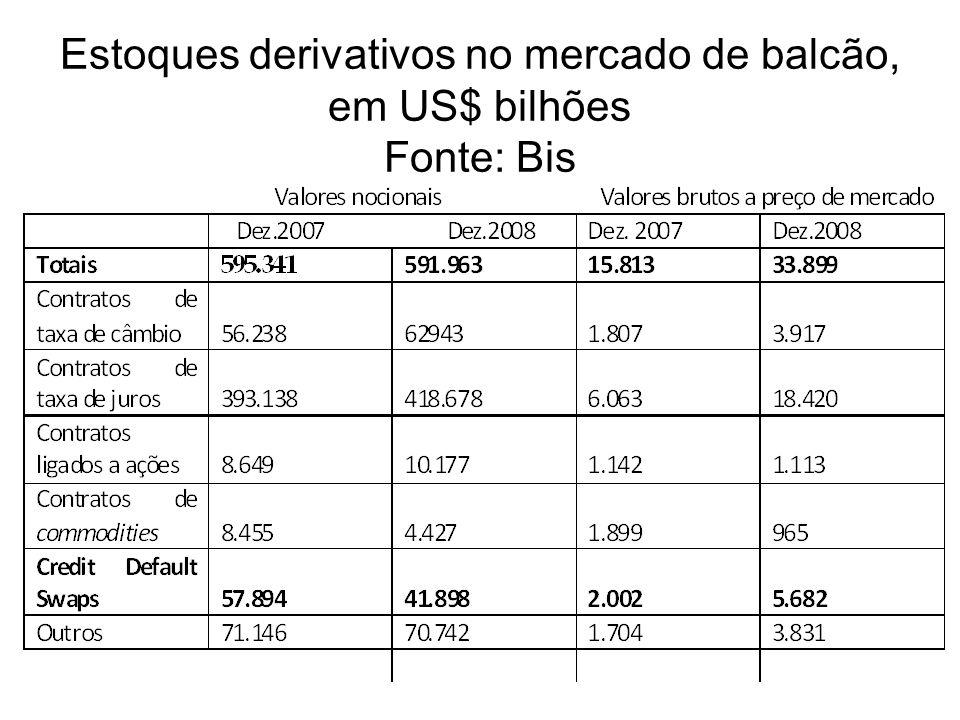 Estoques derivativos no mercado de balcão, em US$ bilhões Fonte: Bis