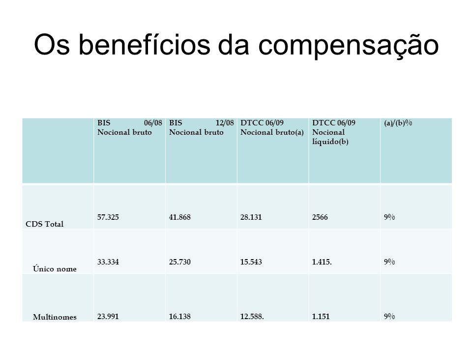Os benefícios da compensação BIS 06/08 Nocional bruto BIS 12/08 Nocional bruto DTCC 06/09 Nocional bruto(a) DTCC 06/09 Nocional líquido(b) (a)/(b)% CDS Total 57.32541.86828.13125669% Único nome 33.33425.73015.5431.415.9% Multinomes 23.99116.13812.588.1.1519%