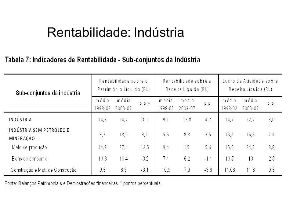 Rentabilidade: Indústria