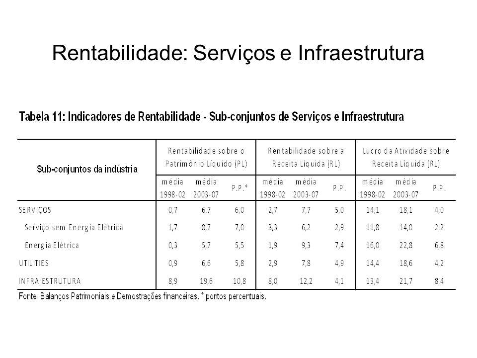 Rentabilidade: Serviços e Infraestrutura