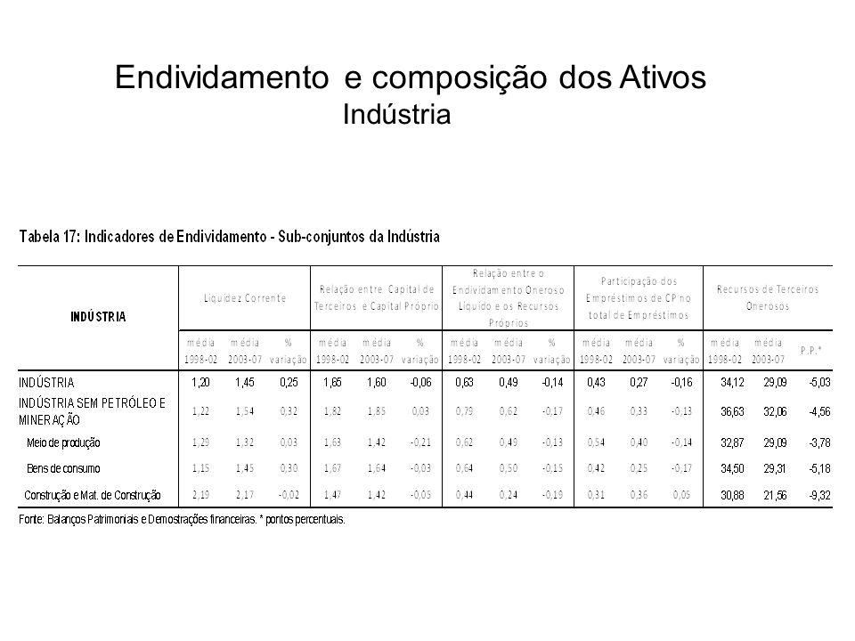 Endividamento e composição dos Ativos Indústria
