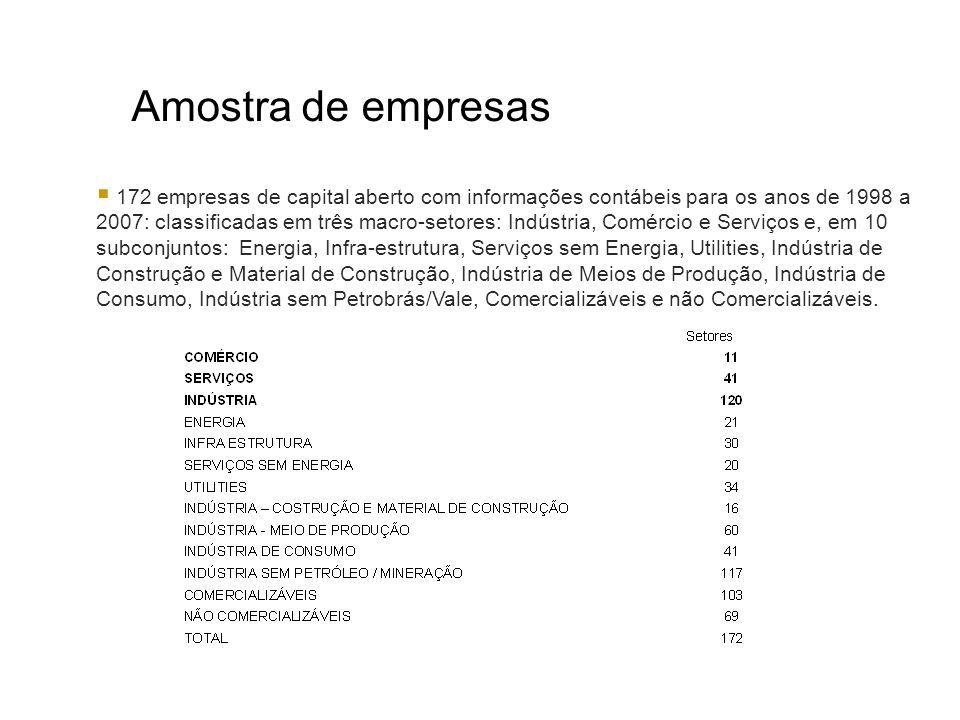 Amostra de empresas 172 empresas de capital aberto com informações contábeis para os anos de 1998 a 2007: classificadas em três macro-setores: Indústr
