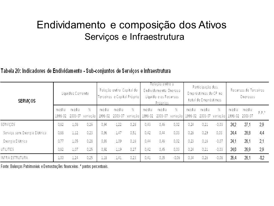 Endividamento e composição dos Ativos Serviços e Infraestrutura