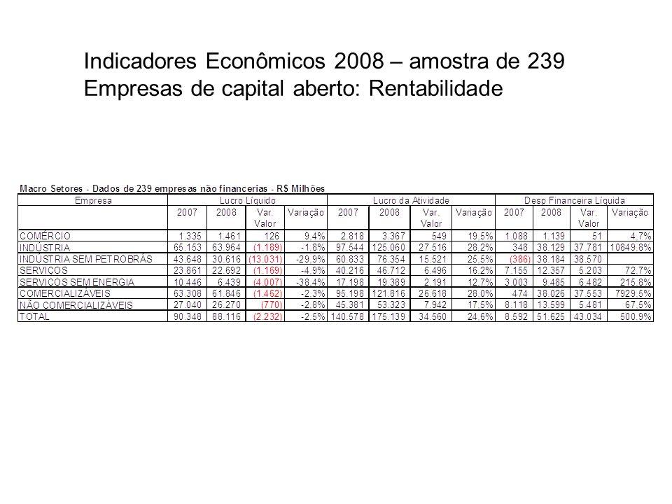 Indicadores Econômicos 2008 – amostra de 239 Empresas de capital aberto: Rentabilidade