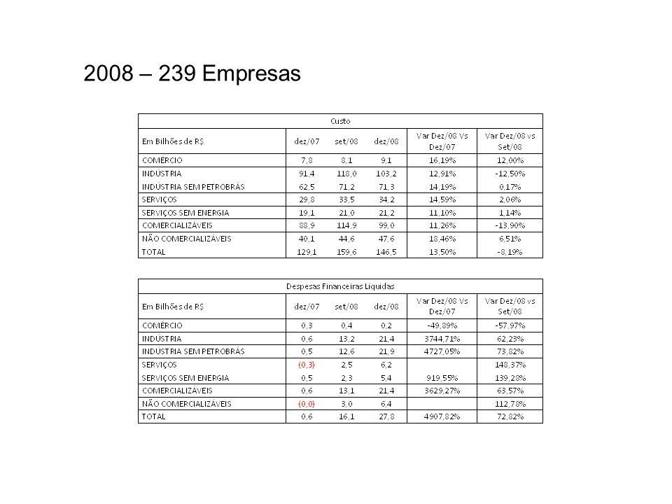 2008 – 239 Empresas
