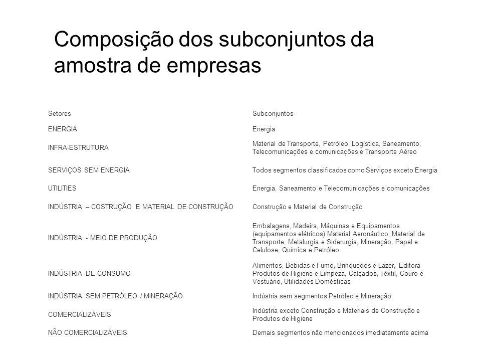 Composição dos subconjuntos da amostra de empresas SetoresSubconjuntos ENERGIAEnergia INFRA-ESTRUTURA Material de Transporte, Petróleo, Logística, San