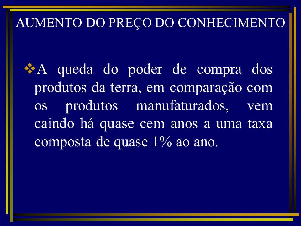 AUMENTO DO PREÇO DO CONHECIMENTO A queda do poder de compra dos produtos da terra, em comparação com os produtos manufaturados, vem caindo há quase ce