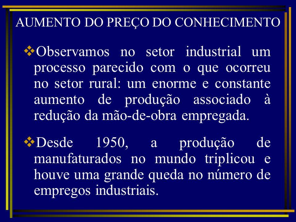 AUMENTO DO PREÇO DO CONHECIMENTO Observamos no setor industrial um processo parecido com o que ocorreu no setor rural: um enorme e constante aumento d