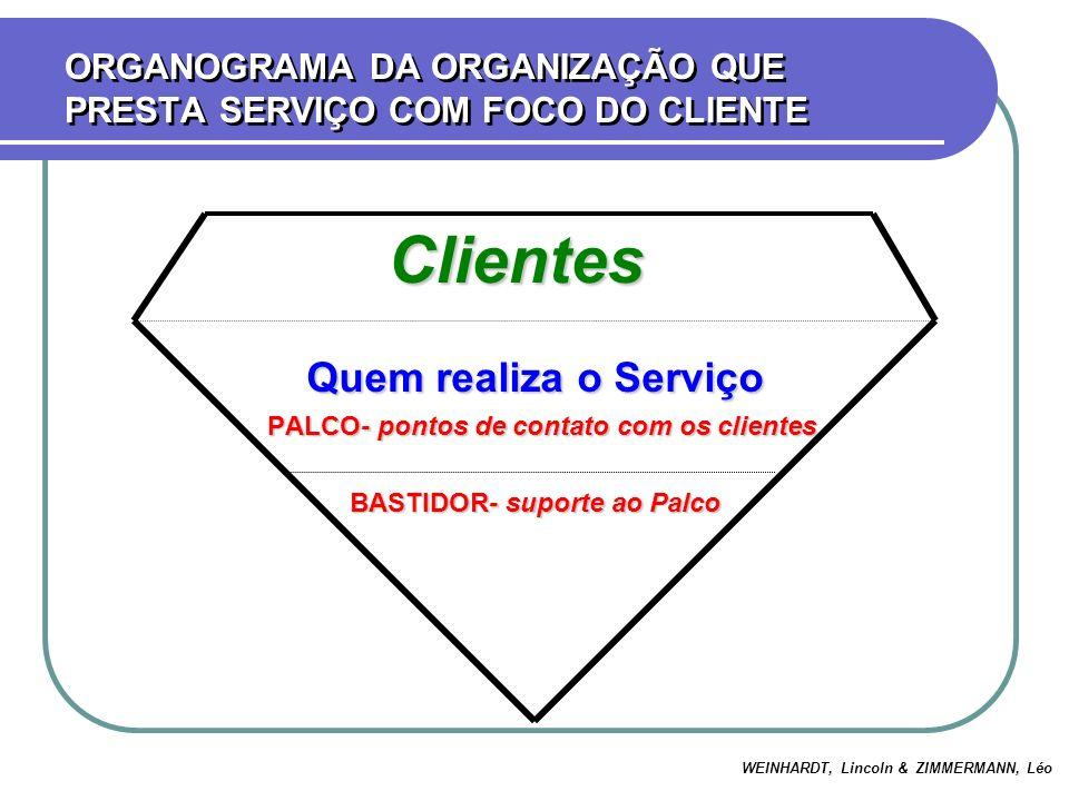 ORGANOGRAMA DA ORGANIZAÇÃO QUE PRESTA SERVIÇO COM FOCO DO CLIENTE Clientes Clientes Quem realiza o Serviço PALCO- pontos de contato com os clientes PA
