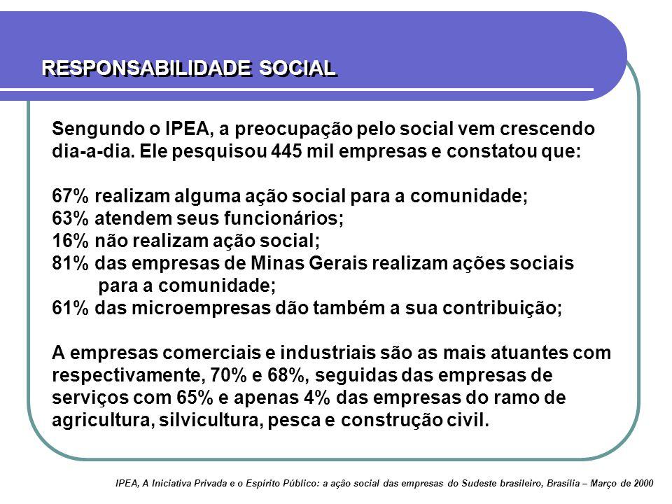 Sengundo o IPEA, a preocupação pelo social vem crescendo dia-a-dia. Ele pesquisou 445 mil empresas e constatou que: 67% realizam alguma ação social pa