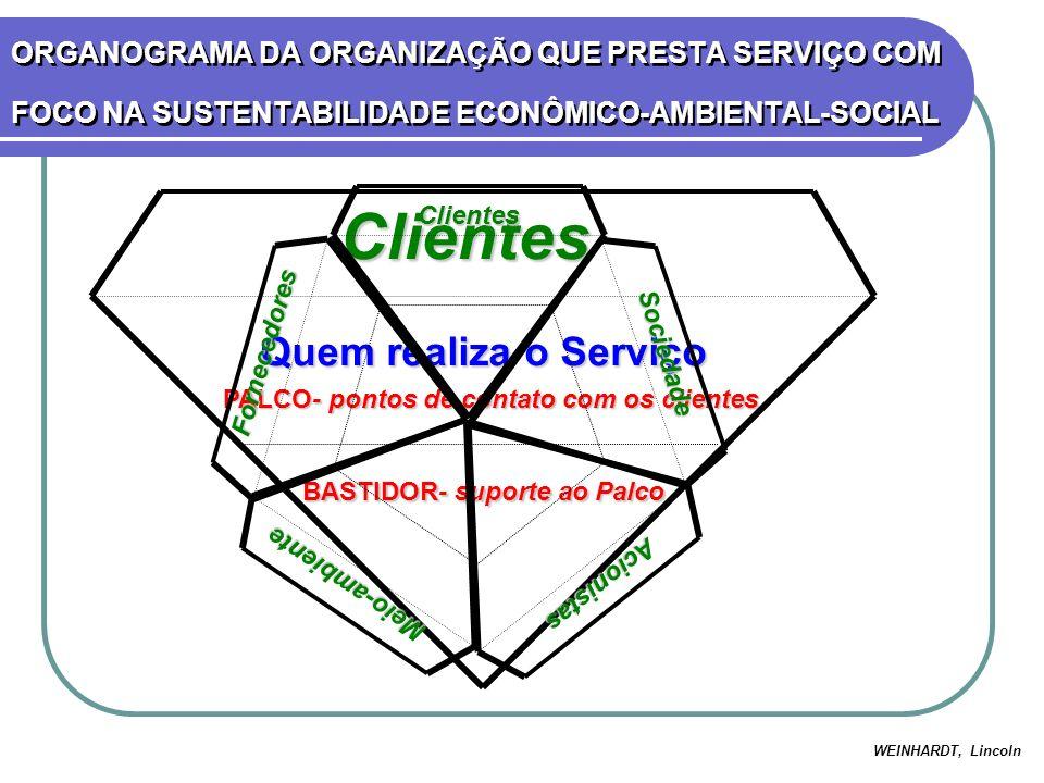 Clientes Clientes Quem realiza o Serviço PALCO- pontos de contato com os clientes PALCO- pontos de contato com os clientes BASTIDOR- suporte ao Palco