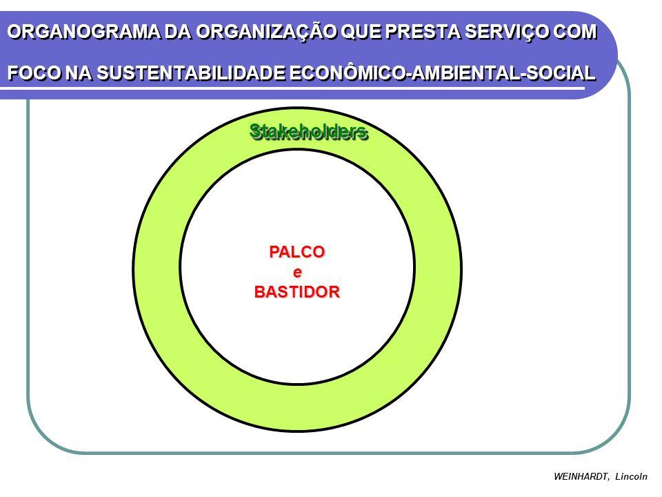 ORGANOGRAMA DA ORGANIZAÇÃO QUE PRESTA SERVIÇO COM FOCO NA SUSTENTABILIDADE ECONÔMICO-AMBIENTAL-SOCIAL PALCOeBASTIDOR StakeholdersStakeholders WEINHARD