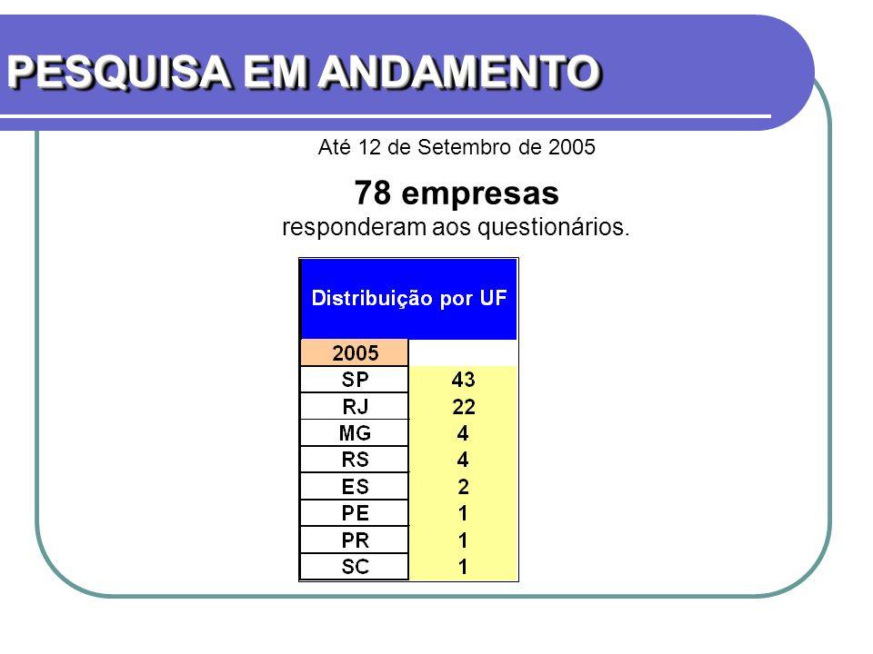 PESQUISA EM ANDAMENTO Até 12 de Setembro de 2005 78 empresas responderam aos questionários.